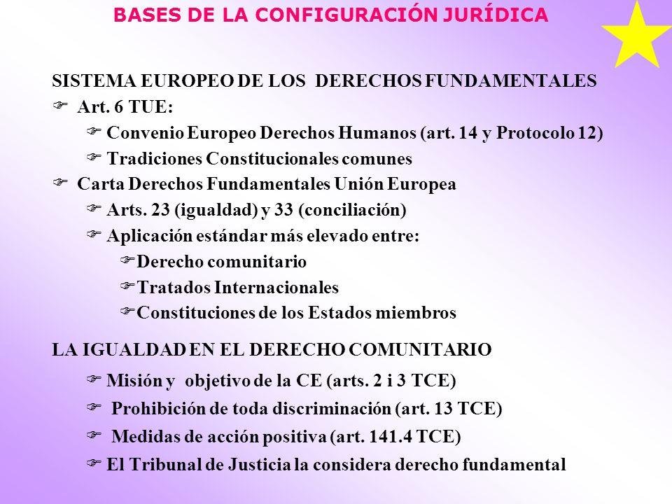 BASES DE LA CONFIGURACIÓN JURÍDICA SISTEMA EUROPEO DE LOS DERECHOS FUNDAMENTALES Art. 6 TUE: Convenio Europeo Derechos Humanos (art. 14 y Protocolo 12