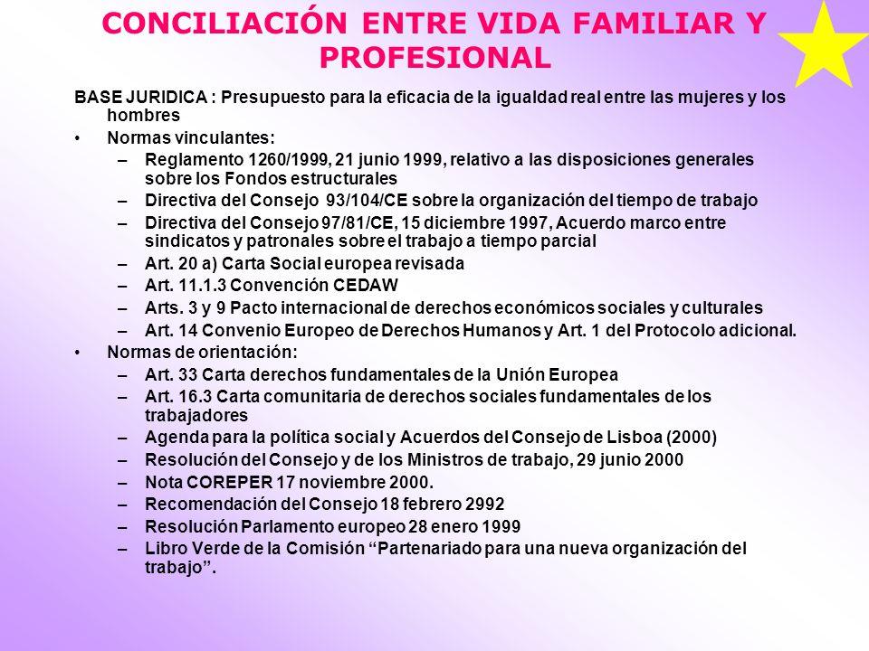 CONCILIACIÓN ENTRE VIDA FAMILIAR Y PROFESIONAL BASE JURIDICA : Presupuesto para la eficacia de la igualdad real entre las mujeres y los hombres Normas vinculantes: –Reglamento 1260/1999, 21 junio 1999, relativo a las disposiciones generales sobre los Fondos estructurales –Directiva del Consejo 93/104/CE sobre la organización del tiempo de trabajo –Directiva del Consejo 97/81/CE, 15 diciembre 1997, Acuerdo marco entre sindicatos y patronales sobre el trabajo a tiempo parcial –Art.