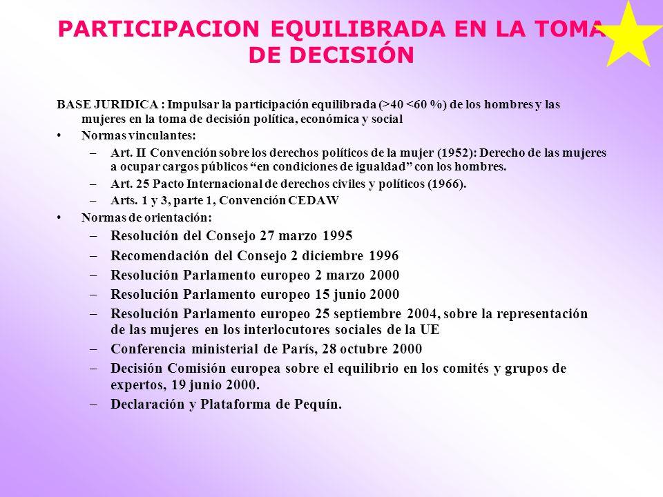 PARTICIPACION EQUILIBRADA EN LA TOMA DE DECISIÓN BASE JURIDICA : Impulsar la participación equilibrada (>40 <60 %) de los hombres y las mujeres en la