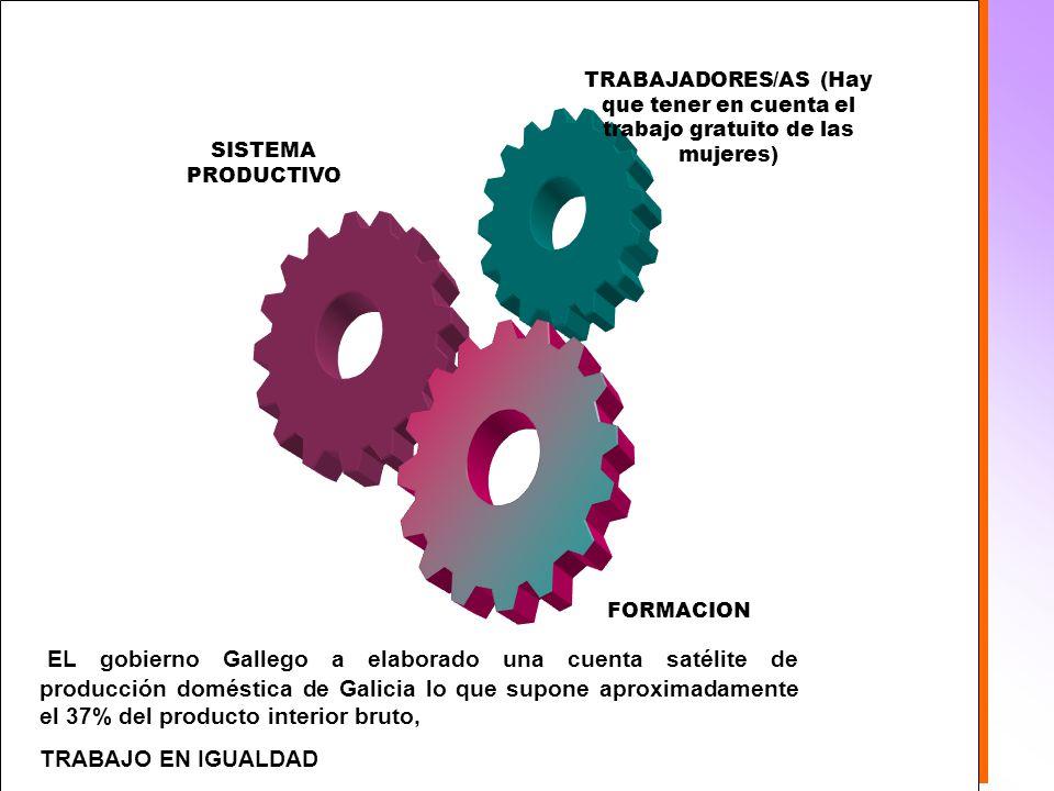 FORMACION SISTEMA PRODUCTIVO TRABAJADORES/AS (Hay que tener en cuenta el trabajo gratuito de las mujeres) Formación EL gobierno Gallego a elaborado una cuenta satélite de producción doméstica de Galicia lo que supone aproximadamente el 37% del producto interior bruto, TRABAJO EN IGUALDAD