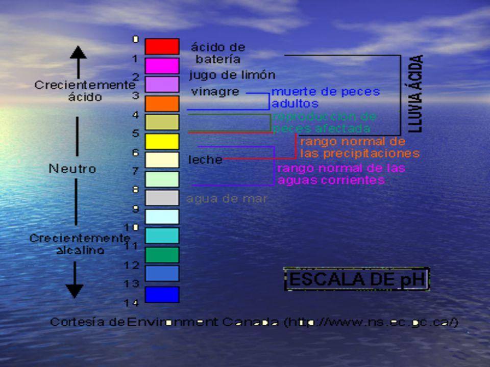 Una disolución se puede clasificar como: Ácida pH < 7 Ácida pH < 7 Neutra pH = 7 Neutra pH = 7 Alcalina pH > 7 Alcalina pH > 7 Cuando la lluvia tiene