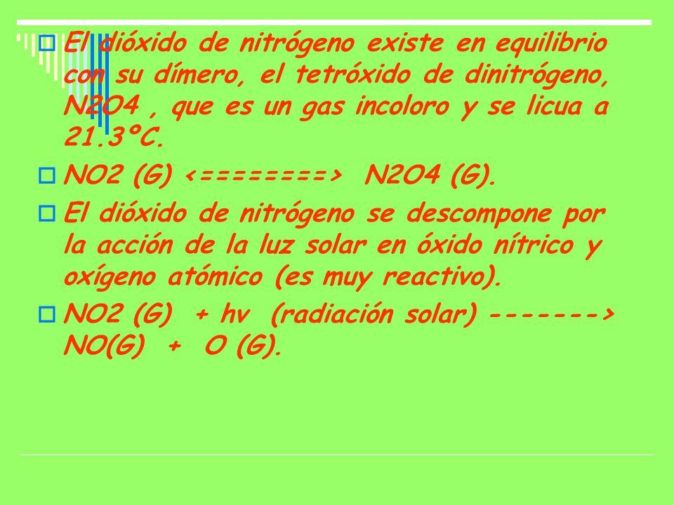 El dióxido de nitrógeno existe en equilibrio con su dímero, el tetróxido de dinitrógeno, N2O4, que es un gas incoloro y se licua a 21.3ºC.