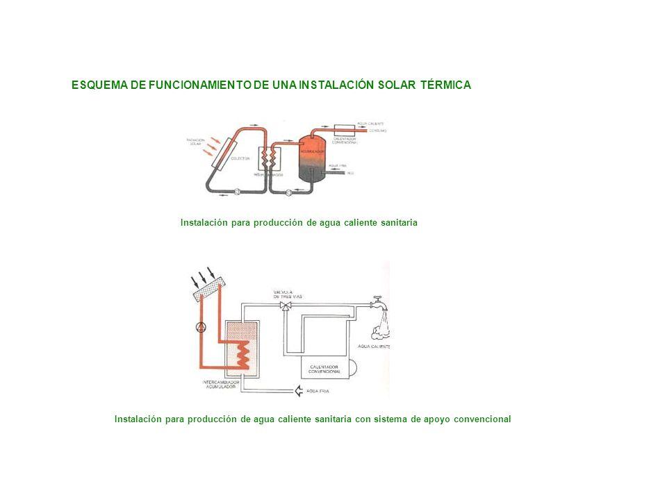ESQUEMA DE FUNCIONAMIENTO DE UNA INSTALACIÓN SOLAR TÉRMICA Instalación para producción de agua caliente sanitaria Instalación para producción de agua caliente sanitaria con sistema de apoyo convencional