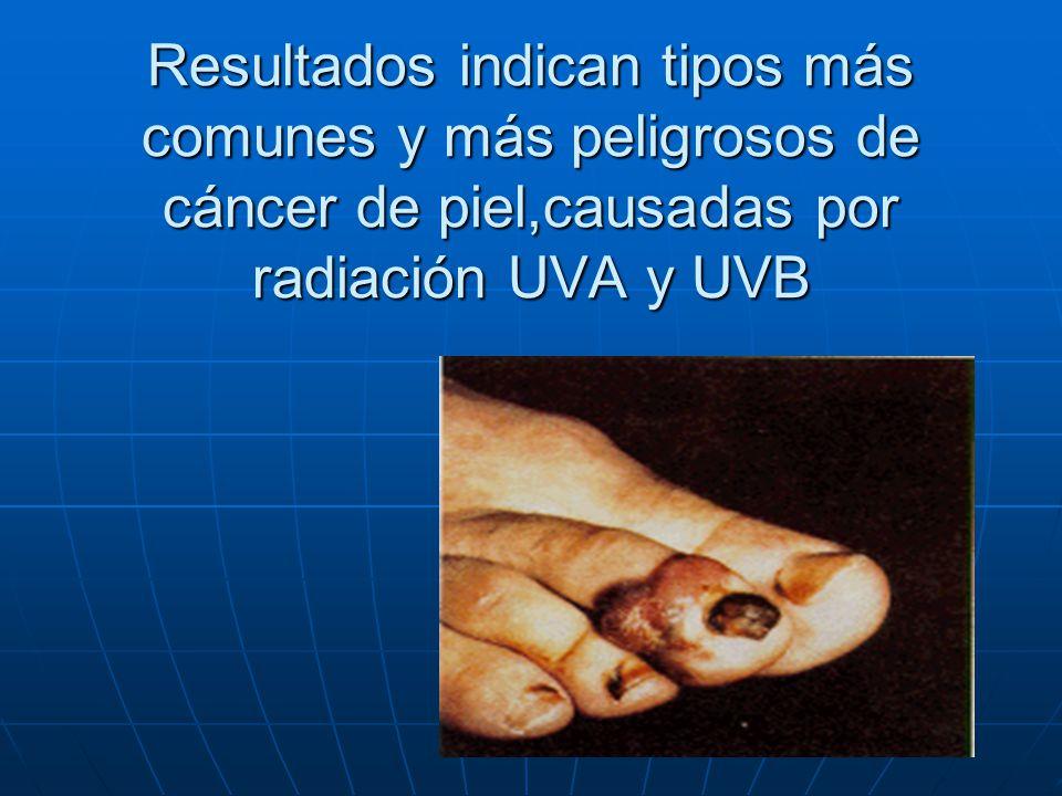 Resultados indican tipos más comunes y más peligrosos de cáncer de piel,causadas por radiación UVA y UVB
