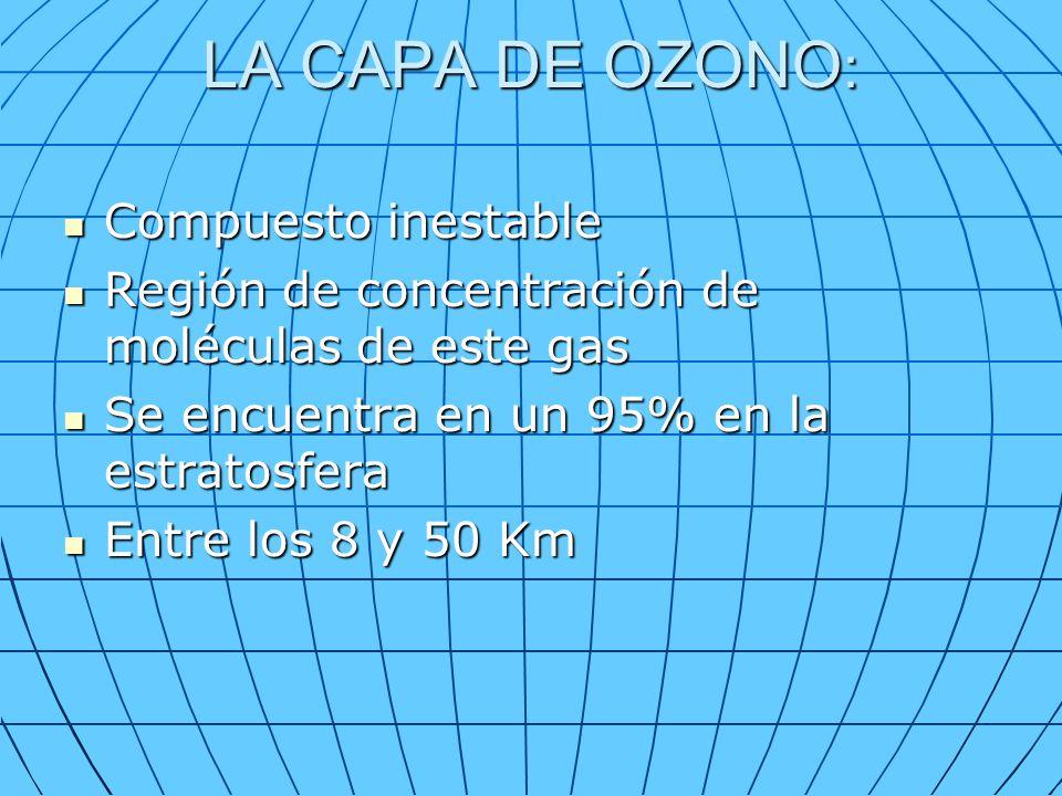 LA CAPA DE OZONO : Compuesto inestable Compuesto inestable Región de concentración de moléculas de este gas Región de concentración de moléculas de este gas Se encuentra en un 95% en la estratosfera Se encuentra en un 95% en la estratosfera Entre los 8 y 50 Km Entre los 8 y 50 Km