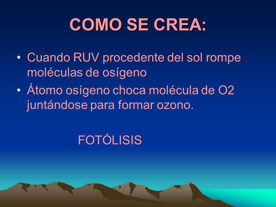 COMO SE CREA: Cuando RUV procedente del sol rompe moléculas de osígeno Átomo osígeno choca molécula de O2 juntándose para formar ozono.