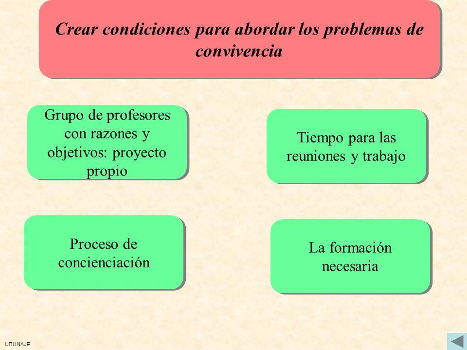 Crear condiciones para abordar los problemas de convivencia Grupo de profesores con razones y objetivos: proyecto propio Proceso de concienciación Tiempo para las reuniones y trabajo La formación necesaria