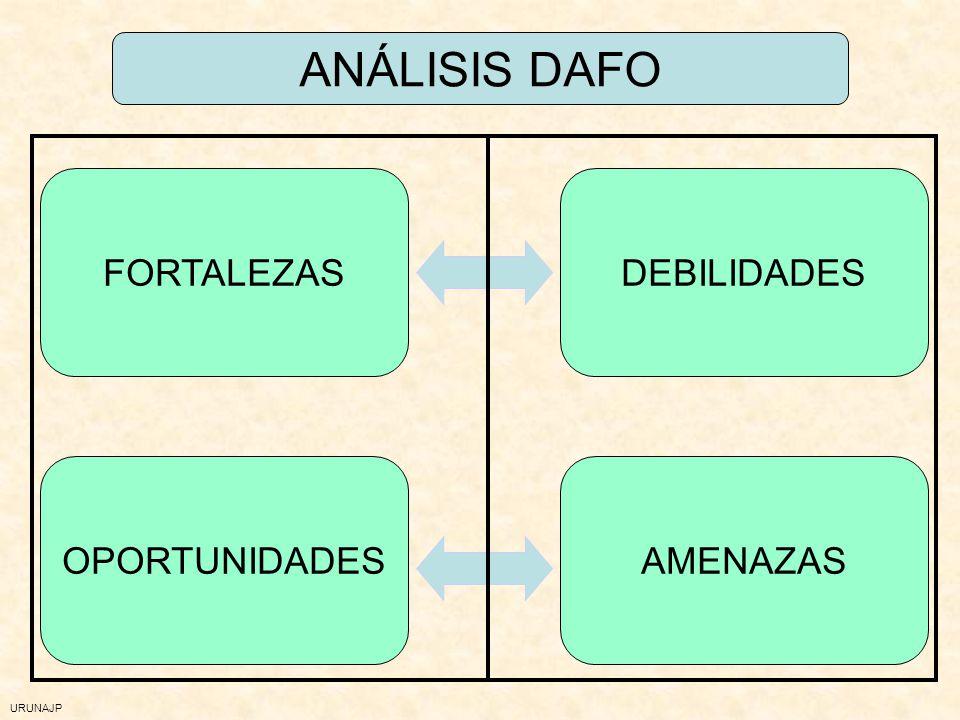 URUNAJP Análisis de la realidad: formas Análisis DAFO Análisis partes de expulsión de clase Plantillas para la recogida de información Reflexión sobre