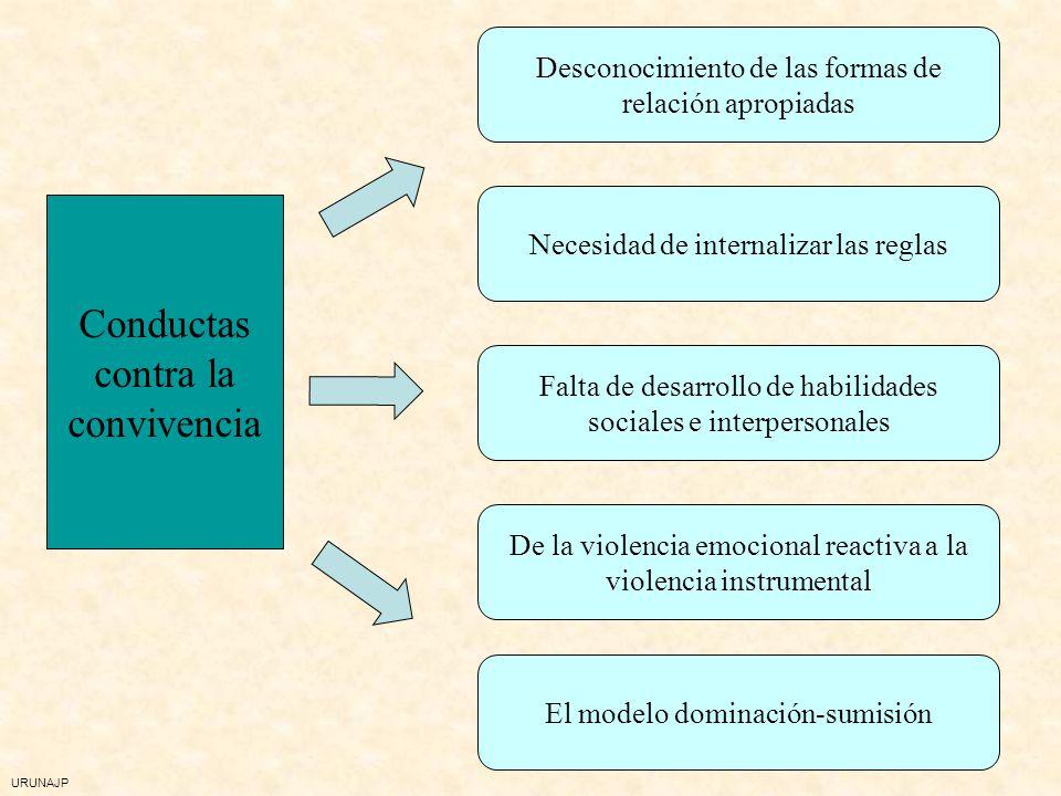 URUNAJP Desajuste entre los objetivos educativos y los logros del alumno Conductas de rechazo del aprendizaje Cuestionando las formas de atender a la