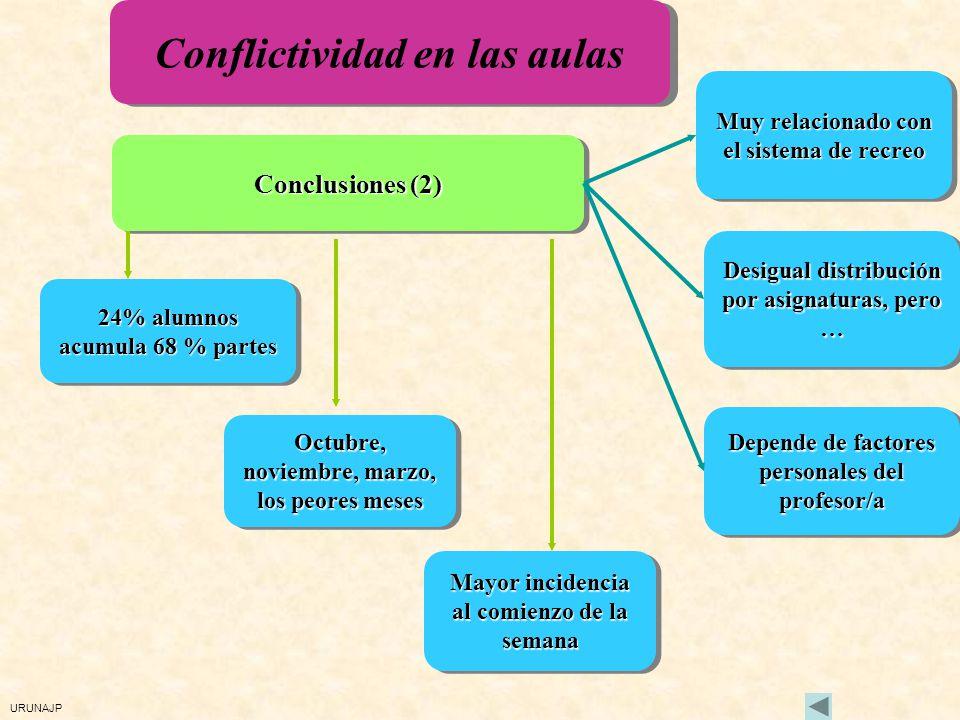 URUNAJP Conflictividad en las aulas Conclusiones (1) Excesivo número de faltas/partes Excesivo número de faltas/partes Excesivo número de faltas/parte