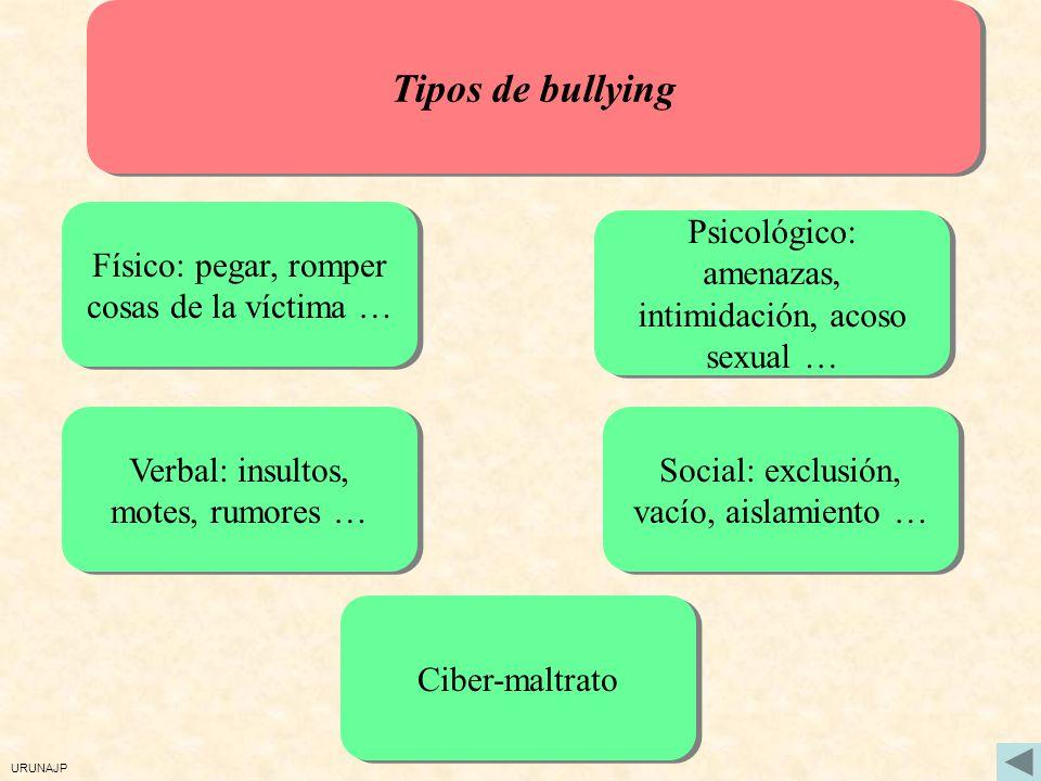 URUNAJP Es un fenómeno de grupo Bullying: Otras características Hay mitos que hay que superar: cosa de niños, se lo merecía, así aprenden … Permanece
