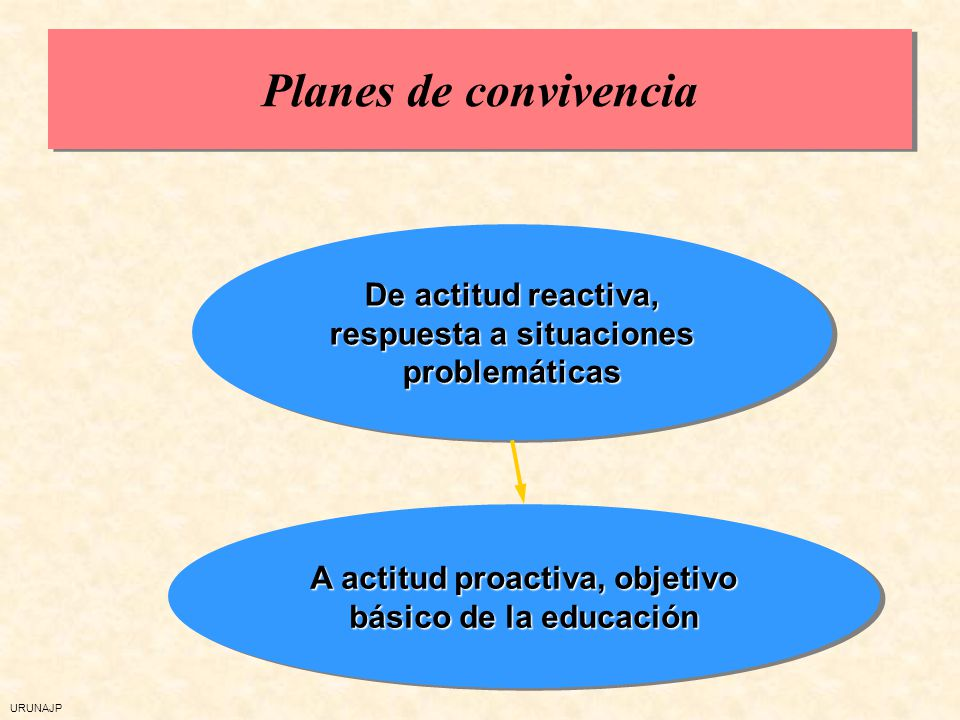 URUNAJP Planteamientos diversos ante la convivencia escolar Enfoques preventivos e inclusivos Enfoques autoritarios, refuerzo sanciones, normativa más