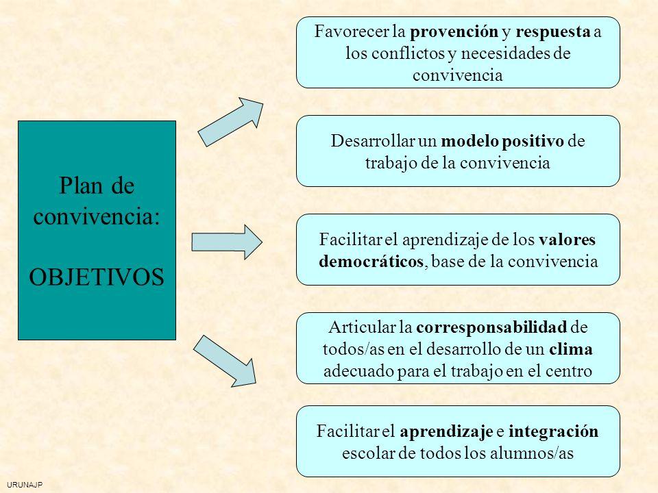 URUNAJP Plan de convivencia Proyecto que recoge las necesidades, objetivos, actuaciones previstas, cambios organizativos y las formas de evaluar y seg