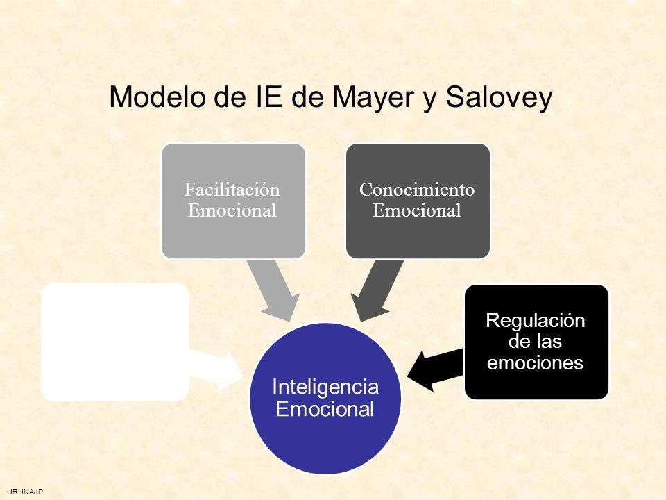 URUNAJP Definición de la IE: La capacidad para reconocer, comprender y regular nuestras emociones y las de los demás.