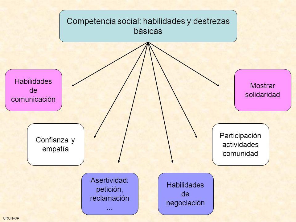 URUNAJP Modelo de IE de Mayer y Salovey Inteligencia Emocional Percepción, expresión y evaluación emocional Facilitación Emocional Conocimiento Emocio