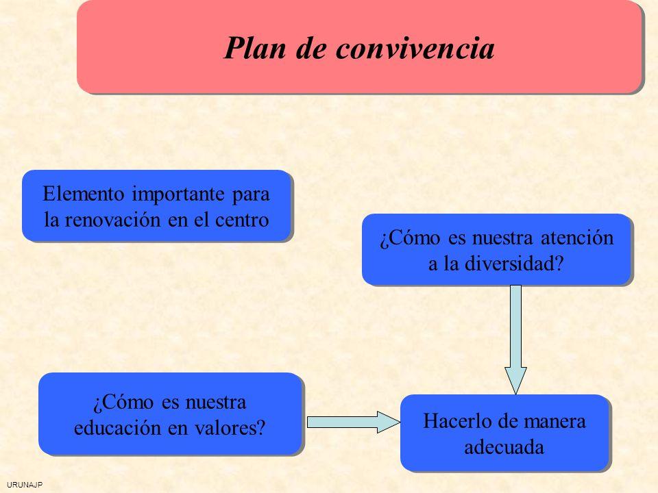 URUNAJP Favorecer la provención y respuesta a los conflictos y necesidades de convivencia Plan de convivencia: OBJETIVOS Articular la corresponsabilid