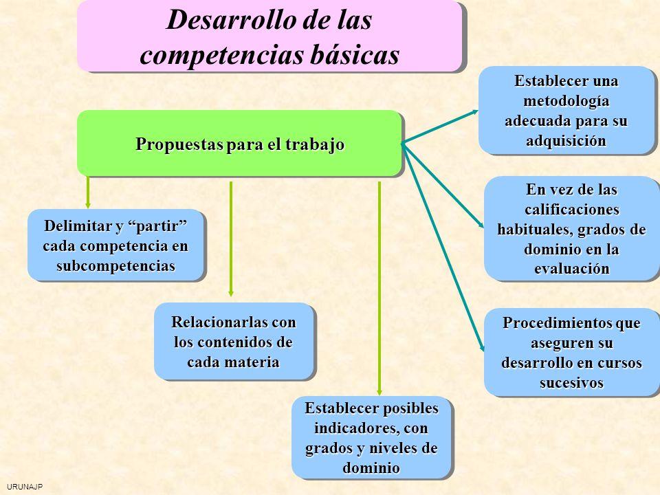 URUNAJP Competencias básicas Desde los contenidos y los criterios de evaluación de las distintas áreas se trabajan las competencias básicas Comunicaci