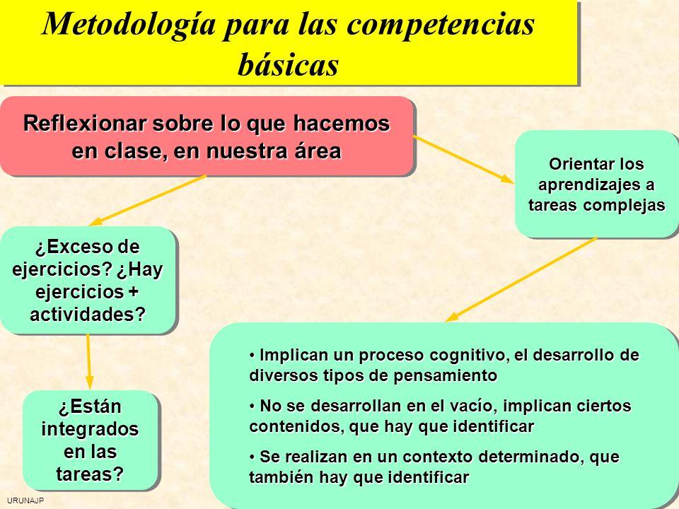 URUNAJP Desarrollo de las competencias básicas Propuestas para el trabajo Delimitar y partir cada competencia en subcompetencias Relacionarlas con los