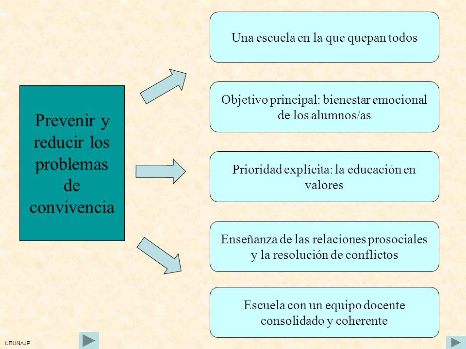 EDUCAR EN LA CONVIVENCIA EDUCAR EN EL RESPETO Y TOLERANCIA EDUCAR EN LA SOLIDARIDAD Y COMPROMISO CON EL BIEN COMÚN EDUCAR EN LA PARTICIPACIÓN