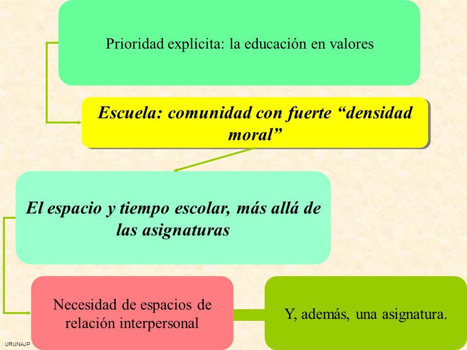 URUNAJP Promover la convivencia Que se sientan competentes, se gusten Las expectativas, la profecía autocumplida Mágico equilibrio: control y afecto A