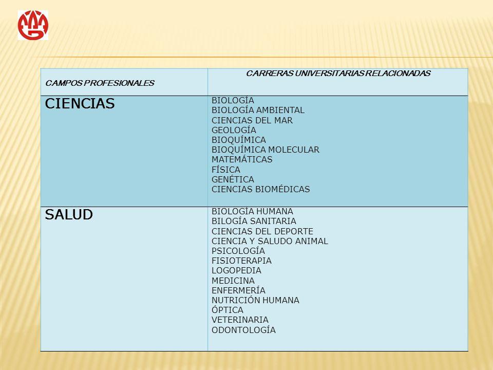 CAMPOS PROFESIONALES CARRERAS UNIVERSITARIAS RELACIONADAS CIENCIAS BIOLOGÍA BIOLOGÍA AMBIENTAL CIENCIAS DEL MAR GEOLOGÍA BIOQUÍMICA BIOQUÍMICA MOLECUL