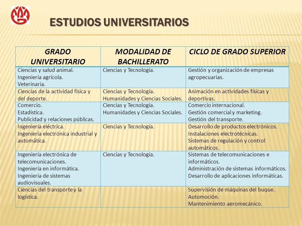 ESTUDIOS UNIVERSITARIOS GRADO UNIVERSITARIO MODALIDAD DE BACHILLERATO CICLO DE GRADO SUPERIOR Ciencias y salud animal. Ingeniería agrícola. Veterinari