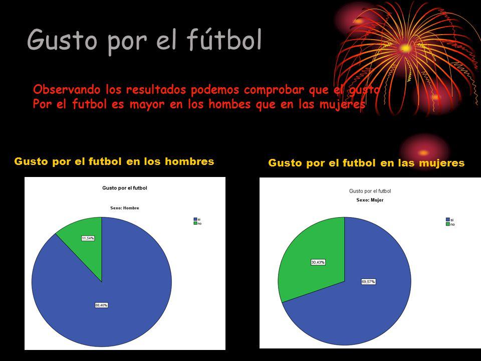 Gusto por el fútbol Gusto por el futbol en los hombres Gusto por el futbol en las mujeres Observando los resultados podemos comprobar que el gusto Por