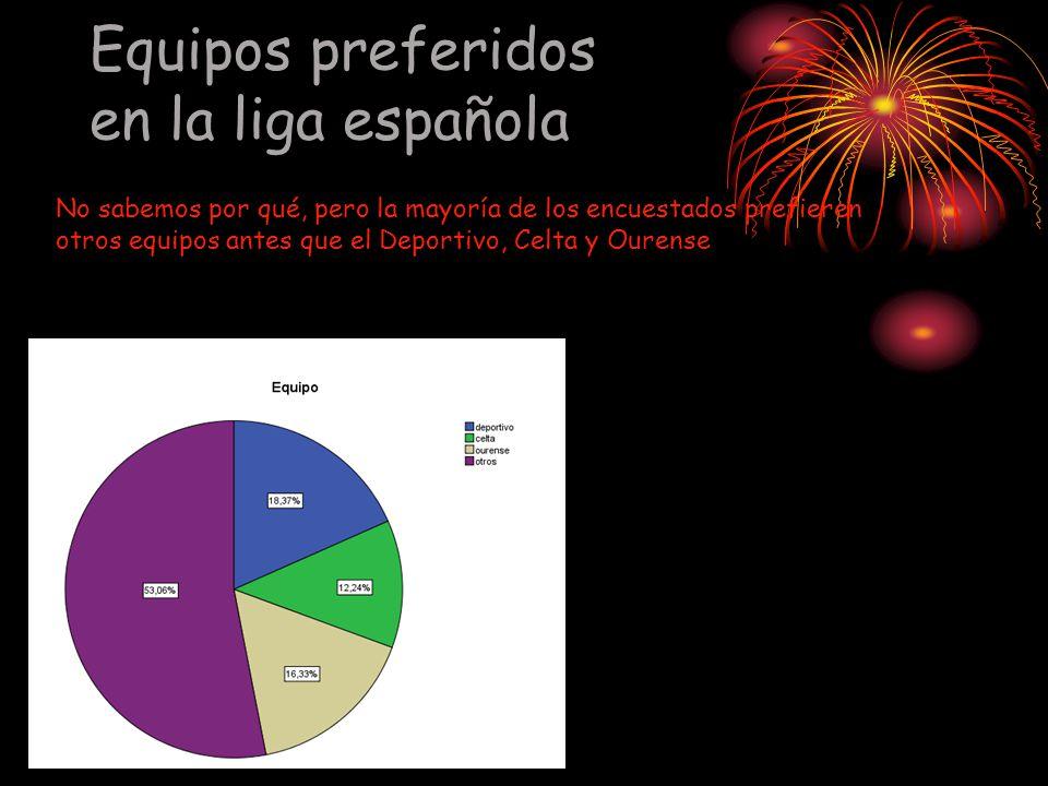 Equipos preferidos en la liga española No sabemos por qué, pero la mayoría de los encuestados prefieren otros equipos antes que el Deportivo, Celta y