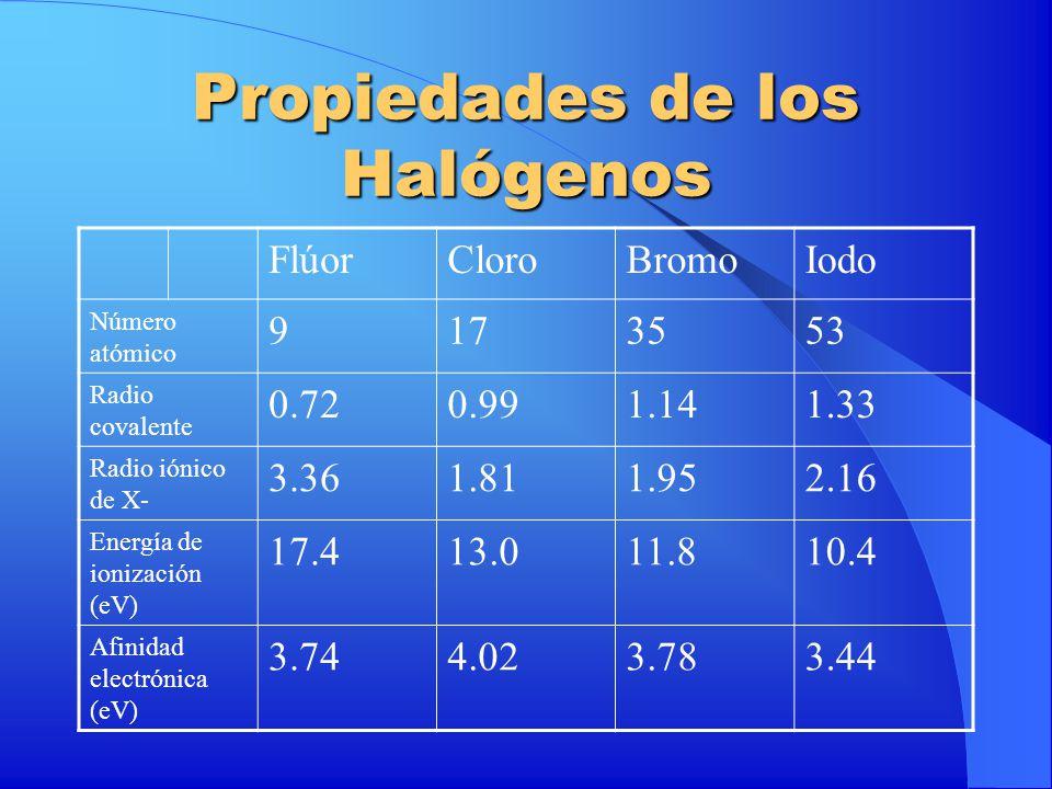 Propiedades de los Halógenos FlúorCloroBromoIodo Número atómico 9173553 Radio covalente 0.720.991.141.33 Radio iónico de X- 3.361.811.952.16 Energía d