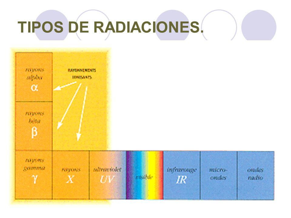 TIPOS DE RADIACIONES.