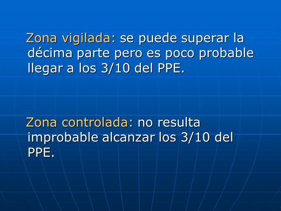 Zona vigilada: se puede superar la décima parte pero es poco probable llegar a los 3/10 del PPE.
