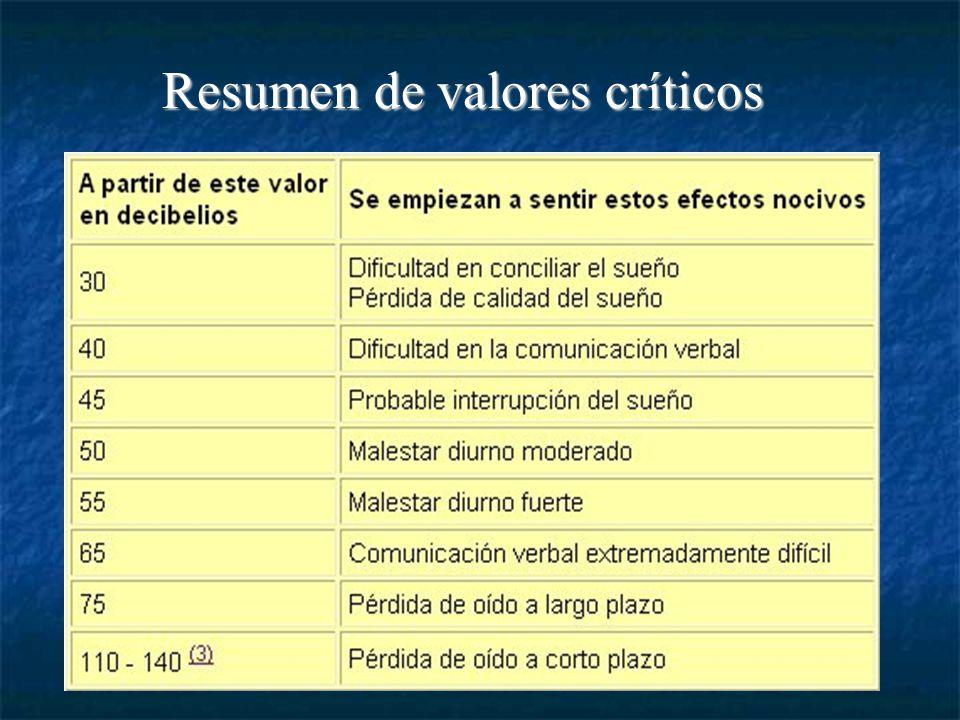 Resumen de valores críticos
