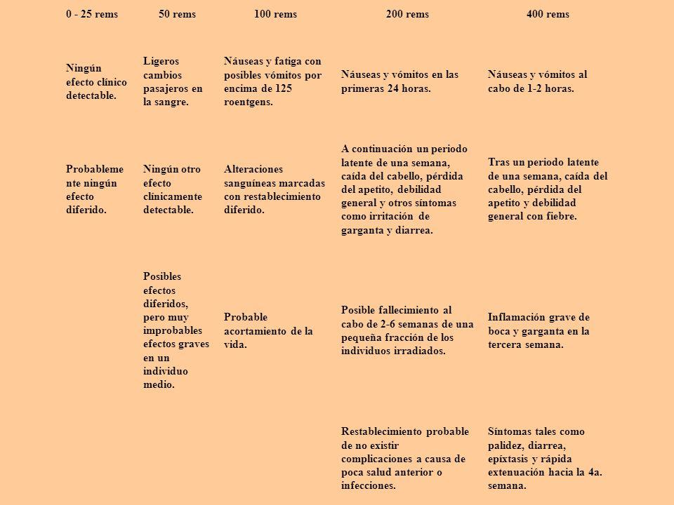 Dosis ligera Dosis moderada Dosis semimortal 0 - 25 rems50 rems100 rems200 rems400 rems Ningún efecto clínico detectable. Ligeros cambios pasajeros en