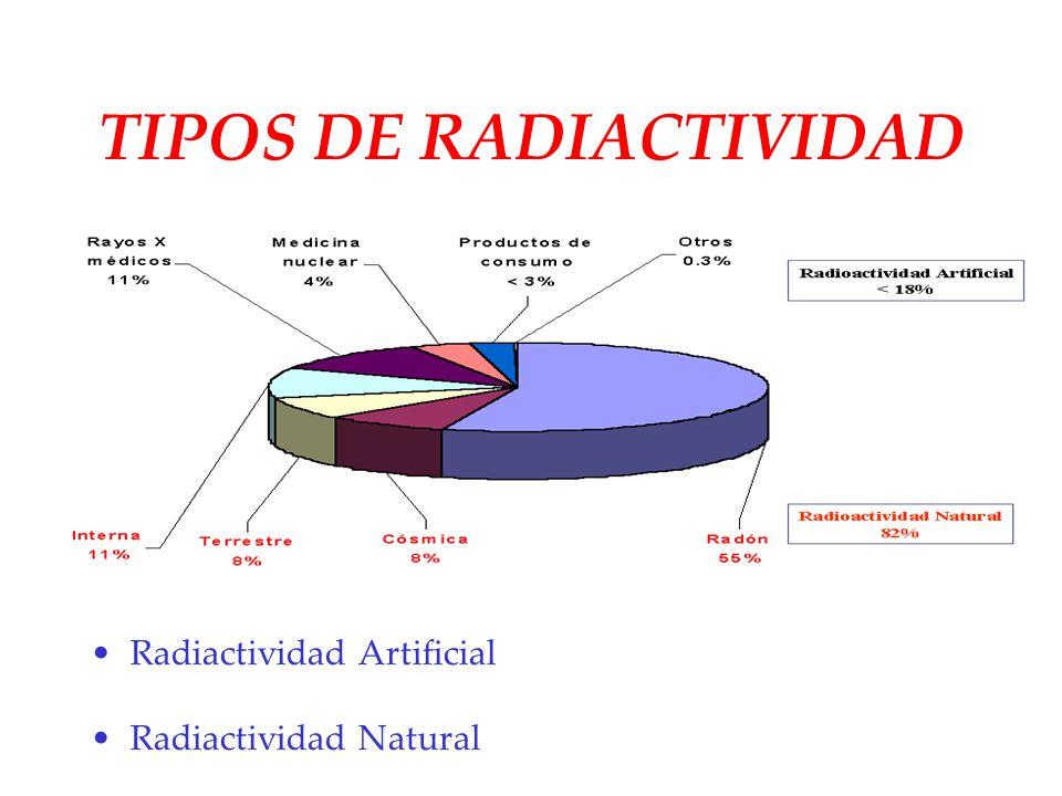 TIPOS DE RADIACTIVIDAD Radiactividad Artificial Radiactividad Natural