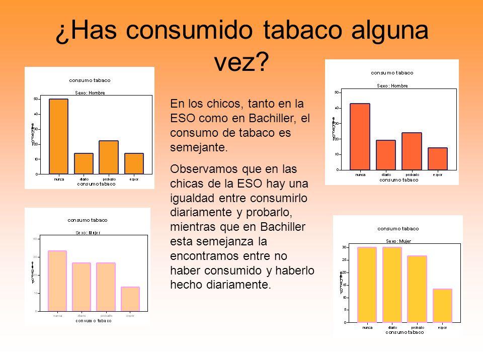 ¿Has consumido tabaco alguna vez? En los chicos, tanto en la ESO como en Bachiller, el consumo de tabaco es semejante. Observamos que en las chicas de
