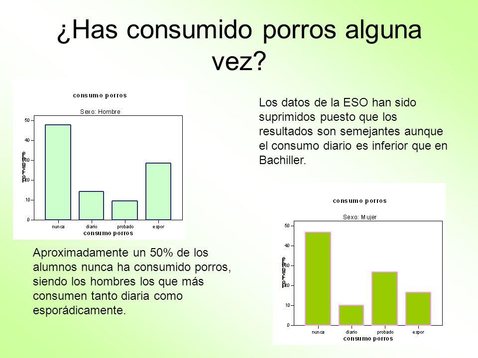 ¿Has consumido porros alguna vez? Los datos de la ESO han sido suprimidos puesto que los resultados son semejantes aunque el consumo diario es inferio