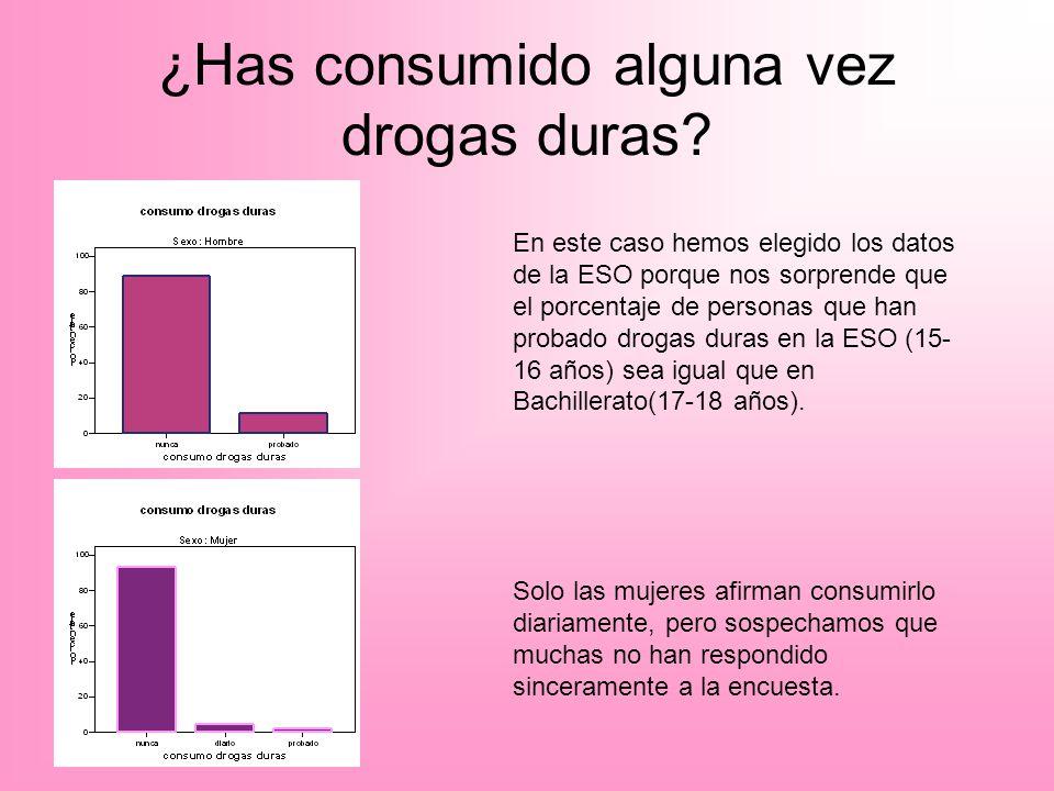 ¿Has consumido alguna vez drogas duras? En este caso hemos elegido los datos de la ESO porque nos sorprende que el porcentaje de personas que han prob