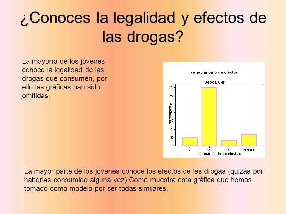 ¿Conoces la legalidad y efectos de las drogas? La mayoría de los jóvenes conoce la legalidad de las drogas que consumen, por ello las gráficas han sid