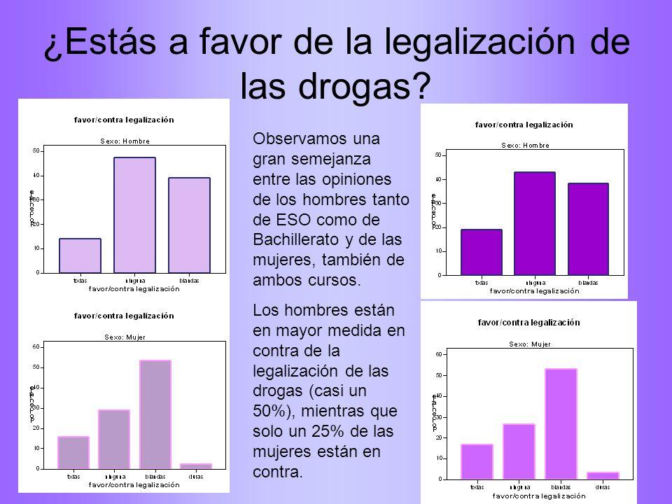 ¿Estás a favor de la legalización de las drogas? Observamos una gran semejanza entre las opiniones de los hombres tanto de ESO como de Bachillerato y