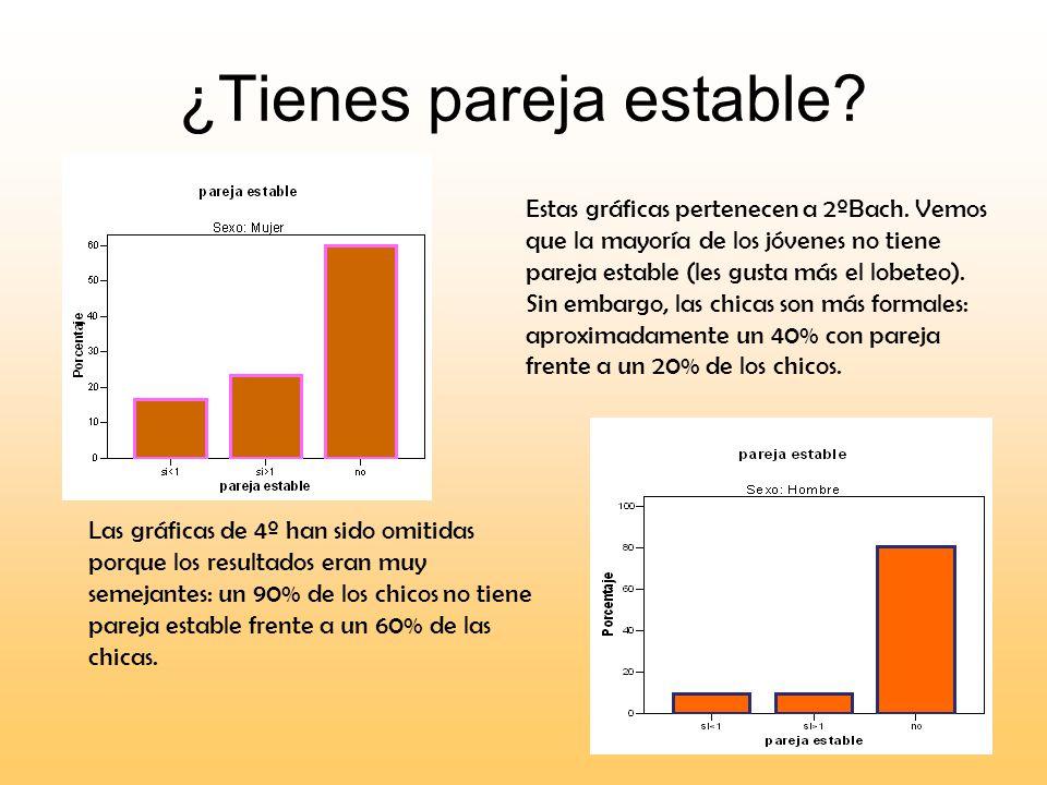 ¿Tienes pareja estable? Estas gráficas pertenecen a 2ºBach. Vemos que la mayoría de los jóvenes no tiene pareja estable (les gusta más el lobeteo). Si