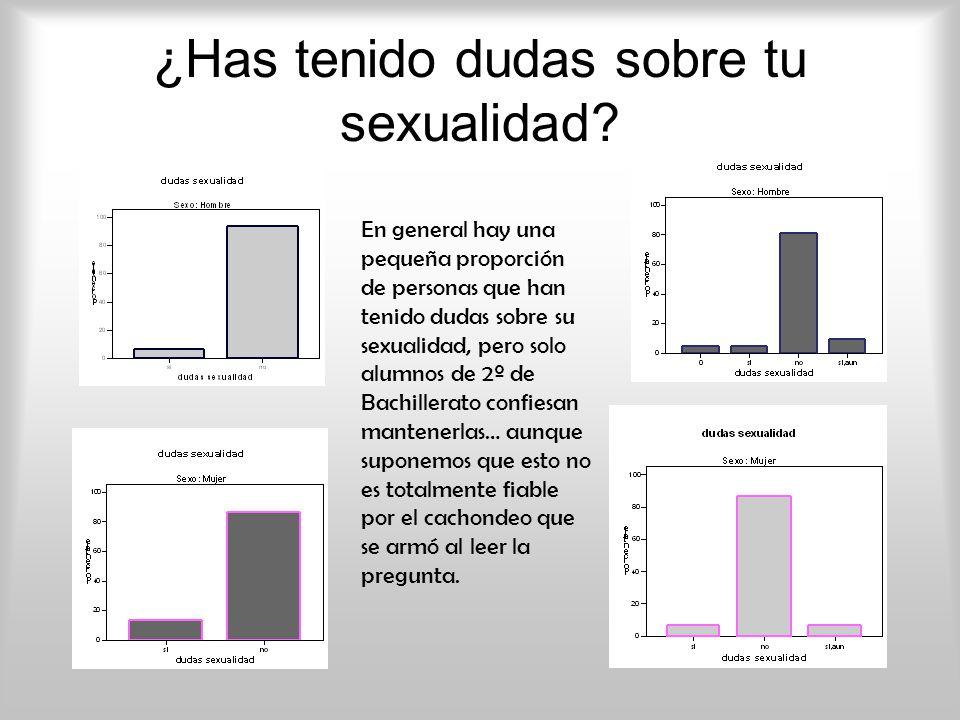 ¿Has tenido dudas sobre tu sexualidad? En general hay una pequeña proporción de personas que han tenido dudas sobre su sexualidad, pero solo alumnos d