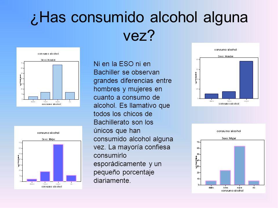 ¿Has consumido alcohol alguna vez? Ni en la ESO ni en Bachiller se observan grandes diferencias entre hombres y mujeres en cuanto a consumo de alcohol