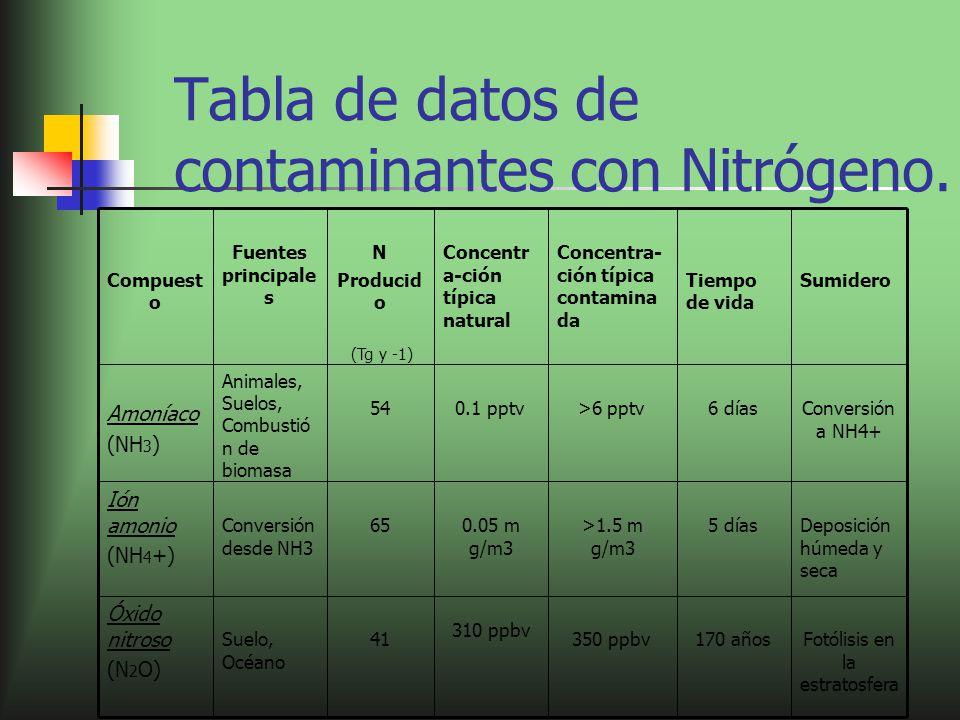 Tabla de datos de contaminantes con Nitrógeno. Fotólisis en la estratosfera 170 años350 ppbv 310 ppbv 41Suelo, Océano Óxido nitroso (N 2 O) Deposición