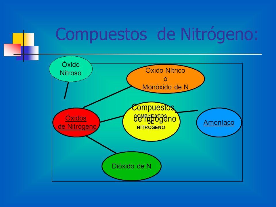 Compuestos de Nitrógeno: Óxidos de Nitrógeno Dióxido de N Amoníaco Óxido Nítrico o Monóxido de N COMPUESTOS DE NITRÓGENO Óxido Nitroso Compuestos de nitrógeno