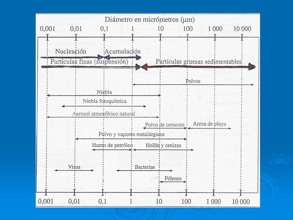 Materia particulada suspendida Aerosol: Suspensión de partículas sólidas o líquidas en un gas. Pueden ser: Polvo: suspensión de partículas sólidas gen