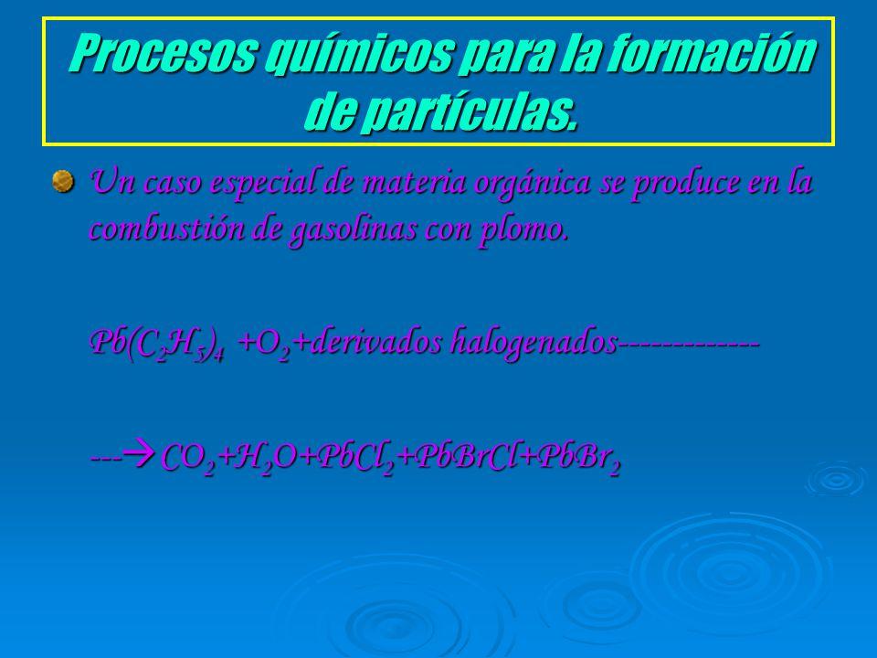 Procesos químicos para la formación de partículas.
