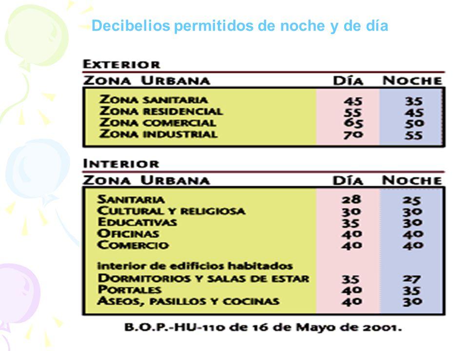 - Pájaros trinando: 10 db - Claxon automóvil: 90 db - Rumor de hojas de árboles: 20 db - Claxon autobús: 100 db - Zonas residenciales 40 db - Interior