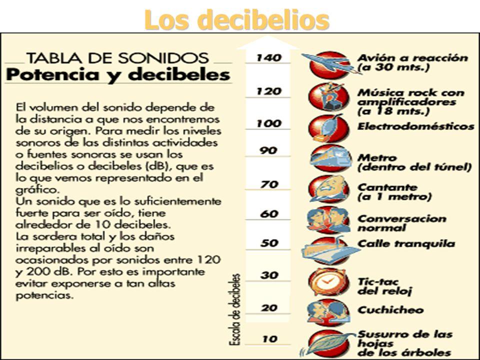 - Hospitales: 25 db - Bibliotecas y Museos: 30 db - Cines, teatros y Salas de conferencias: 40 db - Centros docentes y Hoteles: 40 db - Oficinas y des