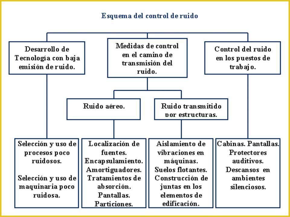 · Los métodos para contrarrestar los sonidos excesivos se clasifican en activos y pasivos (los más desarrollados) y actúan sobre la fuente que los pro