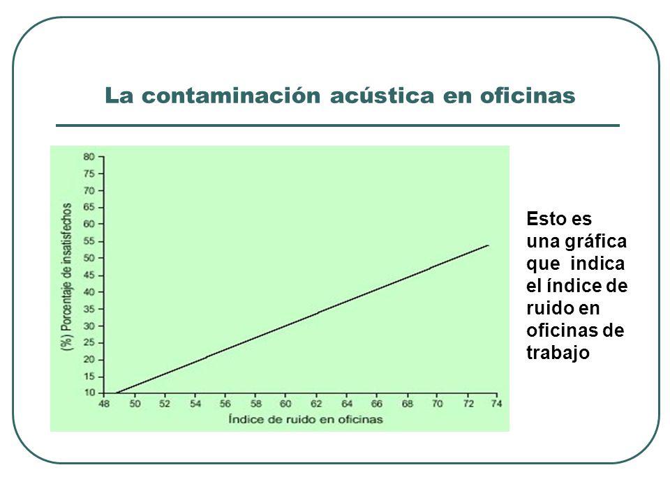 La contaminación acústica en oficinas Esto es una gráfica que indica el índice de ruido en oficinas de trabajo